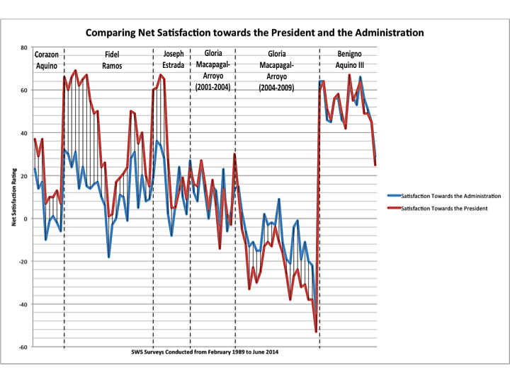 Comparing Presidents and their Administrations
